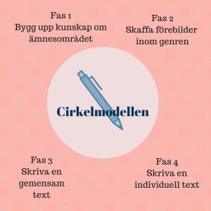 Cirkelmodellen